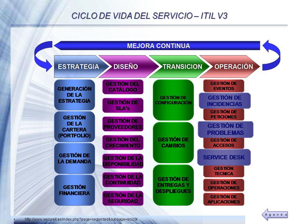Powerpoint Templates Page 13 CICLO DE VIDA DEL SERVICIO – ITIL V3 http://www.secureit.es/index.php?page=seguridad&subpage=iso20k