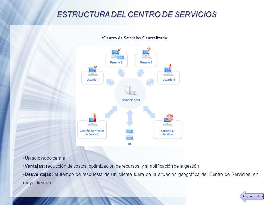 Powerpoint Templates Page 17 ESTRUCTURA DEL CENTRO DE SERVICIOS Centro de Servicios Centralizado: Un solo nodo central Ventajas: reducción de costos,
