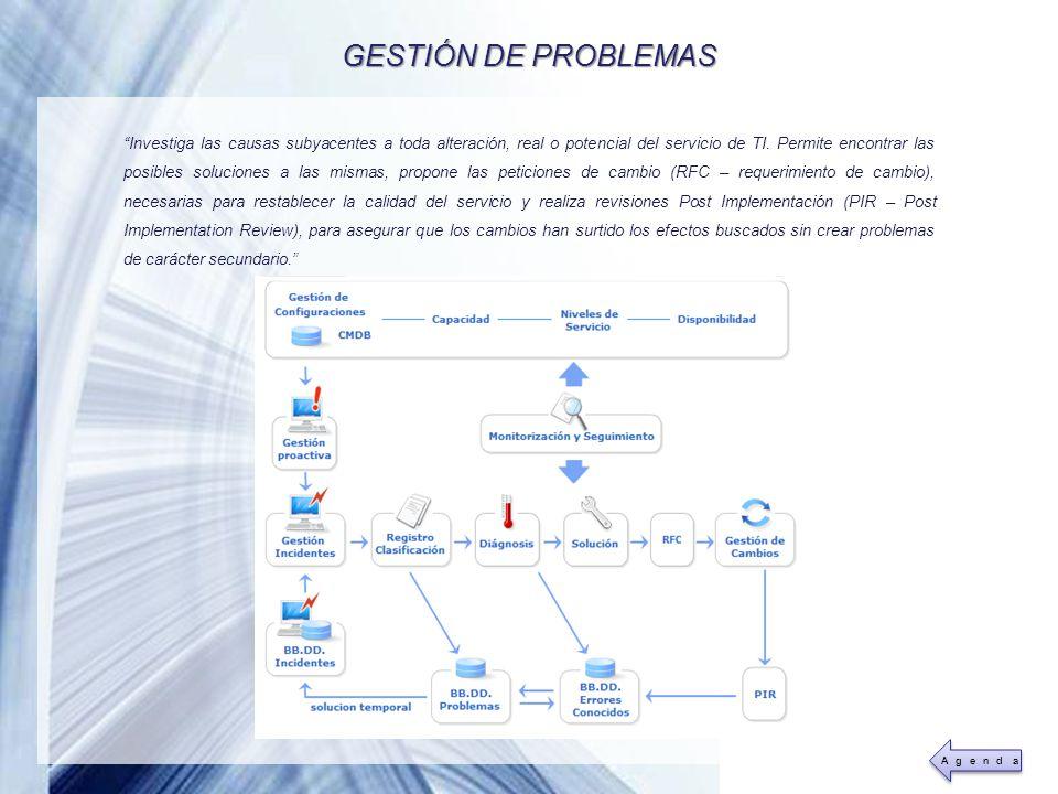 Powerpoint Templates Page 19 GESTIÓN DE PROBLEMAS Investiga las causas subyacentes a toda alteración, real o potencial del servicio de TI. Permite enc