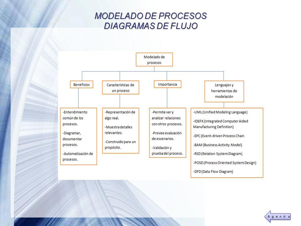 Powerpoint Templates Page 21 MODELADO DE PROCESOS DIAGRAMAS DE FLUJO