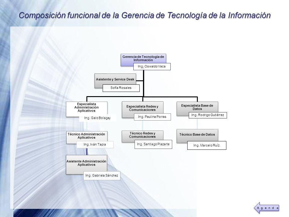 Powerpoint Templates Page 23 Composición funcional de la Gerencia de Tecnología de la Información Gerencia de Tecnología de Información Ing. Oswaldo V