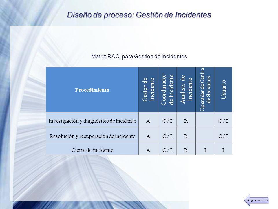 Powerpoint Templates Page 24 Diseño de proceso: Gestión de Incidentes Matriz RACI para Gestión de Incidentes Procedimiento Gestor de Incidente Coordin