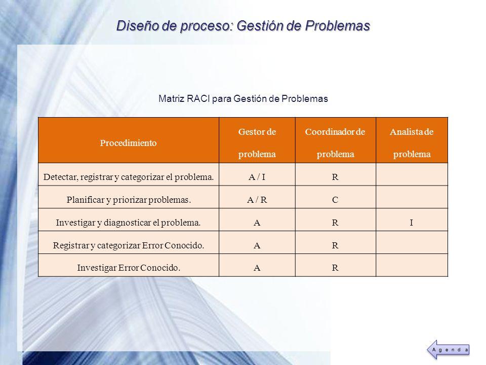 Powerpoint Templates Page 28 Diseño de proceso: Gestión de Problemas Matriz RACI para Gestión de Problemas Procedimiento Gestor de problema Coordinado