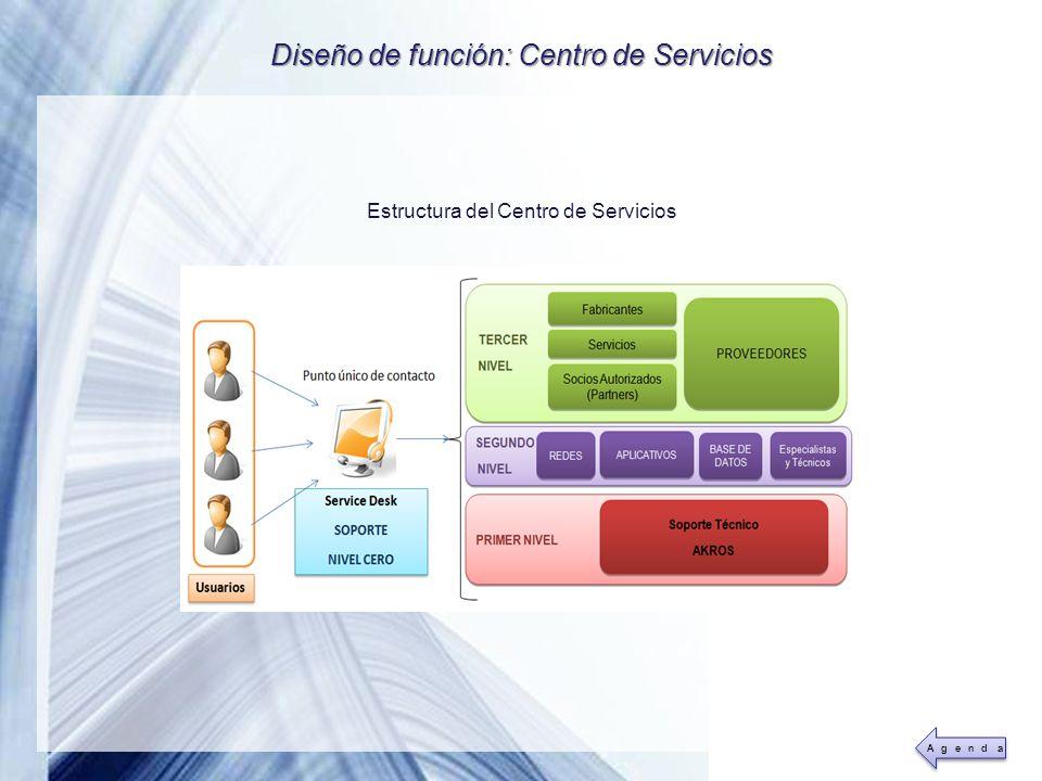 Powerpoint Templates Page 32 Diseño de función: Centro de Servicios Estructura del Centro de Servicios
