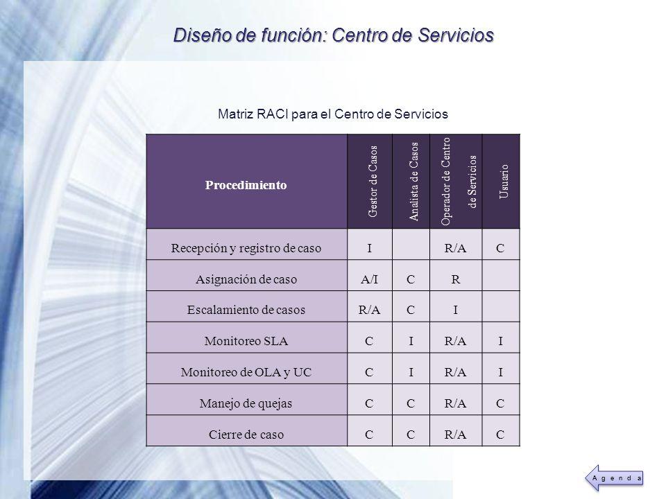 Powerpoint Templates Page 33 Matriz RACI para el Centro de Servicios Procedimiento Gestor de Casos Analista de Casos Operador de Centro de Servicios U
