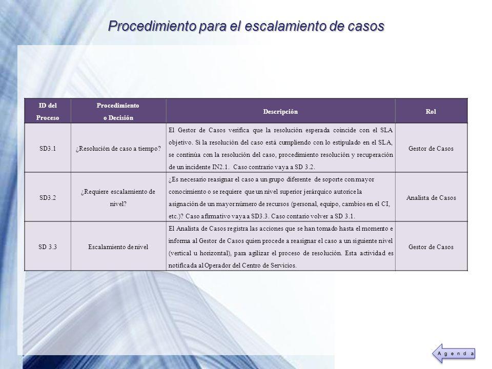 Powerpoint Templates Page 34 Procedimiento para el escalamiento de casos ID del Proceso Procedimiento o Decisión DescripciónRol SD3.1¿Resolución de ca
