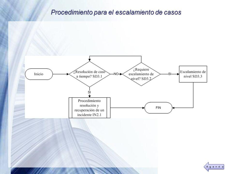 Powerpoint Templates Page 35 Procedimiento para el escalamiento de casos