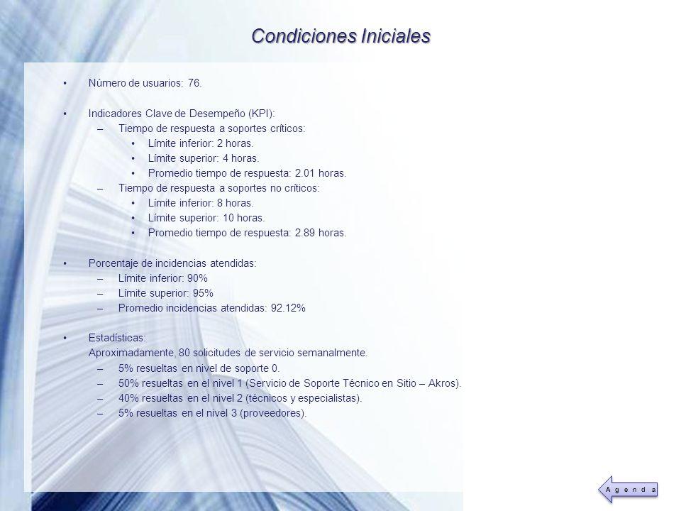 Powerpoint Templates Page 38 Condiciones Iniciales Número de usuarios: 76. Indicadores Clave de Desempeño (KPI): –Tiempo de respuesta a soportes críti