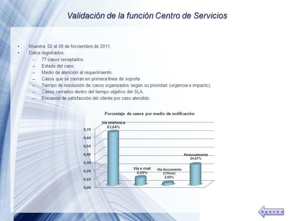 Powerpoint Templates Page 39 Validación de la función Centro de Servicios Muestra: 02 al 06 de Noviembre de 2011. Datos registrados: –77 casos recepta