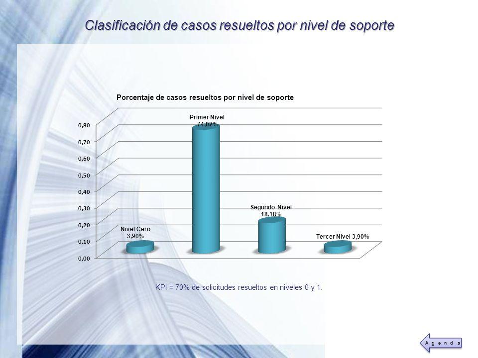 Powerpoint Templates Page 40 Clasificación de casos resueltos por nivel de soporte KPI = 70% de solicitudes resueltos en niveles 0 y 1.