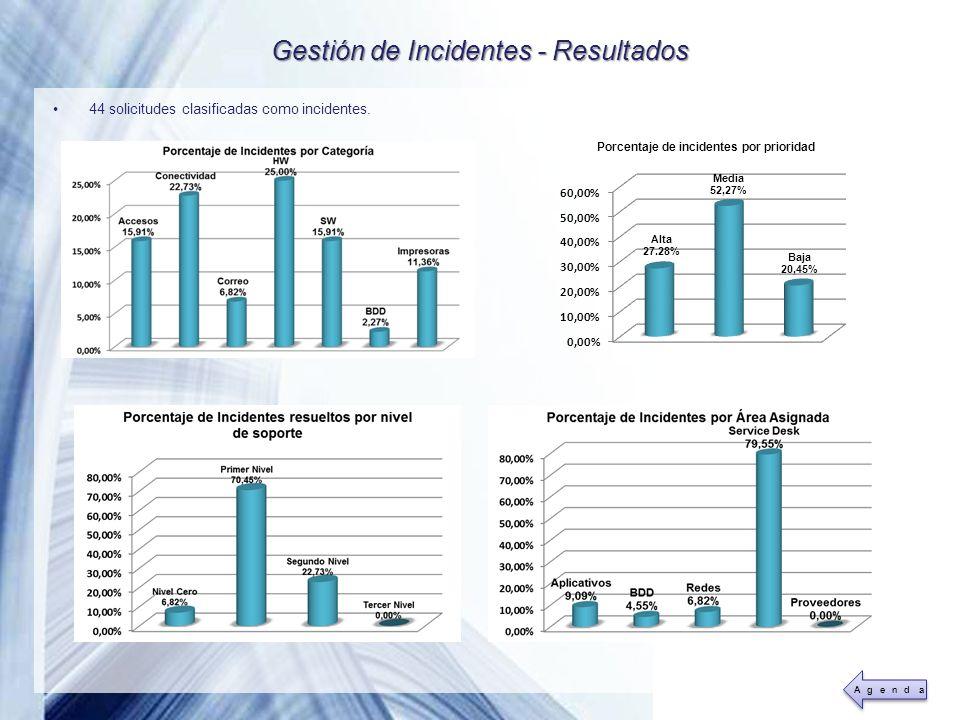 Powerpoint Templates Page 41 Gestión de Incidentes - Resultados 44 solicitudes clasificadas como incidentes.