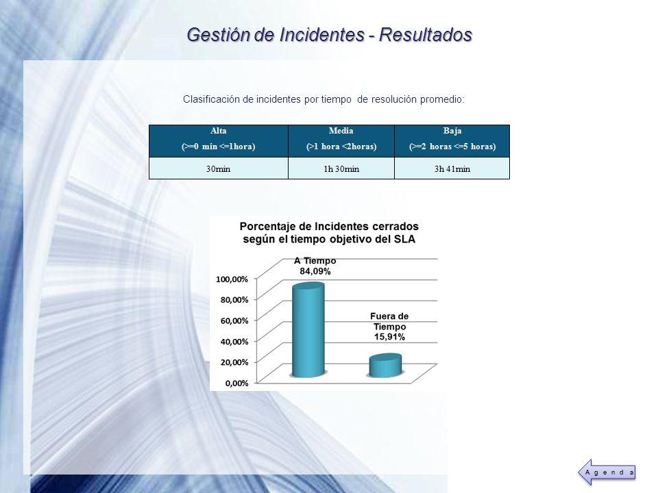 Powerpoint Templates Page 42 Gestión de Incidentes - Resultados Clasificación de incidentes por tiempo de resolución promedio: