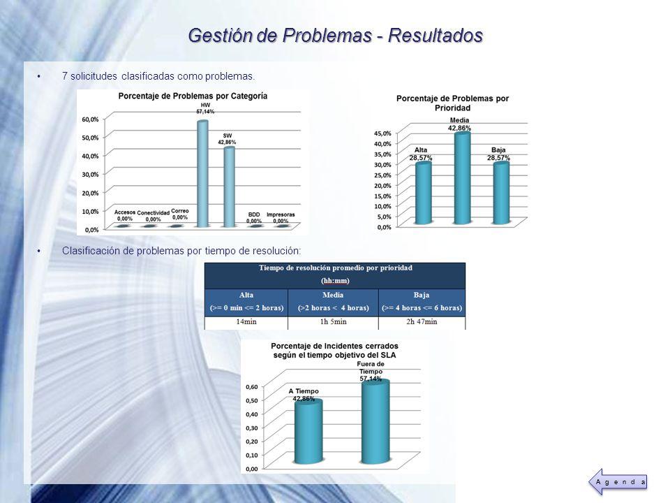 Powerpoint Templates Page 43 Gestión de Problemas - Resultados 7 solicitudes clasificadas como problemas. Clasificación de problemas por tiempo de res