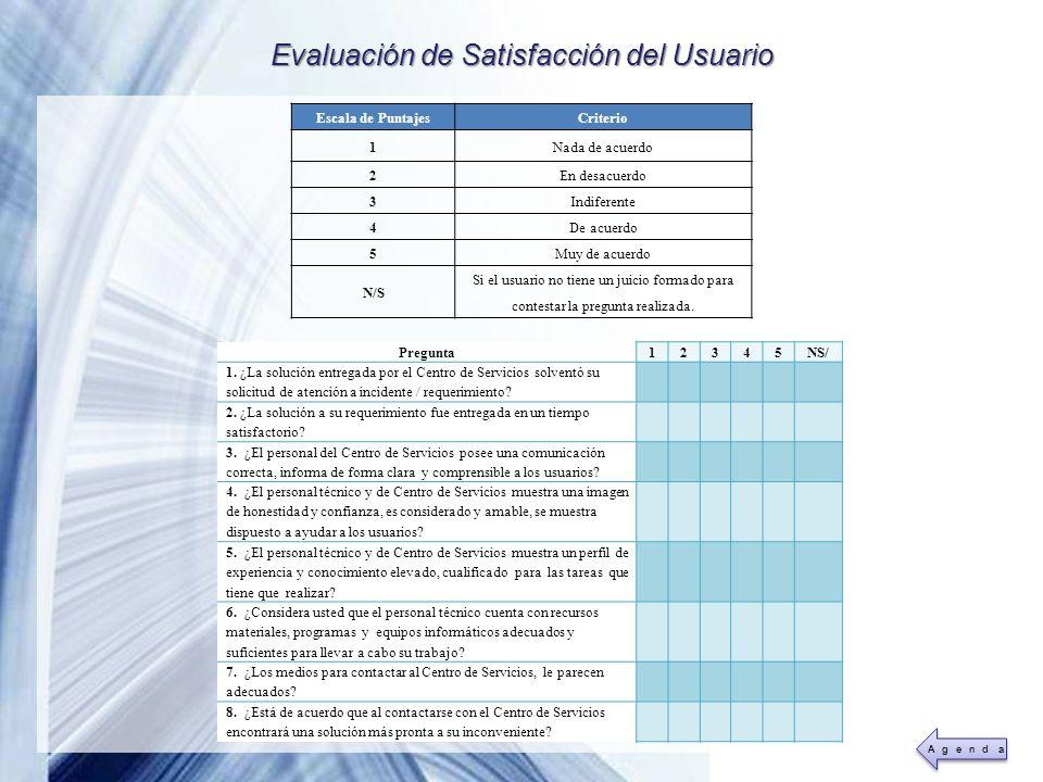 Powerpoint Templates Page 44 Evaluación de Satisfacción del Usuario Pregunta12345NS/ 1. ¿La solución entregada por el Centro de Servicios solventó su