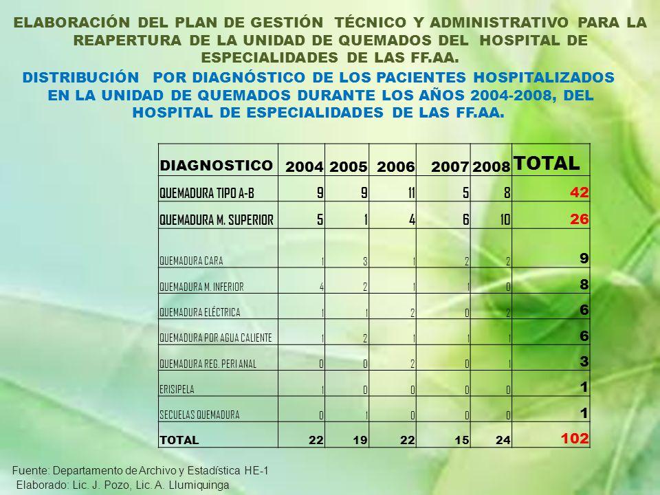 DIAGNOSTICO 20042005200620072008 TOTAL QUEMADURA TIPO A-B 991158 42 QUEMADURA M. SUPERIOR 514610 26 QUEMADURA CARA 13122 9 QUEMADURA M. INFERIOR 42110