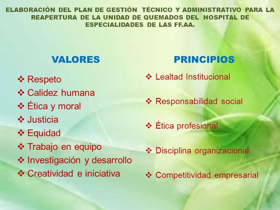 VALORES Respeto Calidez humana Ética y moral Justicia Equidad Trabajo en equipo Investigación y desarrollo Creatividad e iniciativa PRINCIPIOS Lealtad