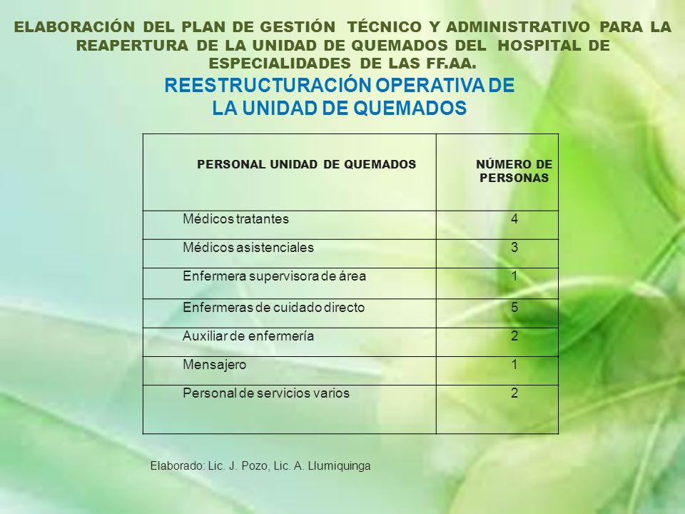 PERSONAL UNIDAD DE QUEMADOSNÚMERO DE PERSONAS Médicos tratantes4 Médicos asistenciales3 Enfermera supervisora de área1 Enfermeras de cuidado directo5