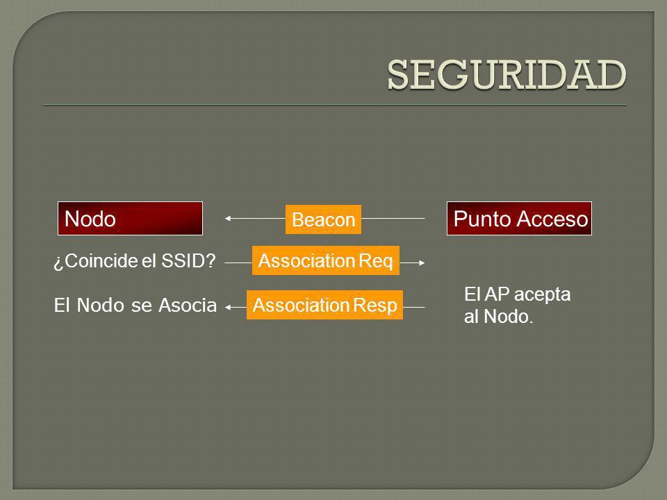 NodoPunto Acceso Probe Req ¿Coincide el SSID.