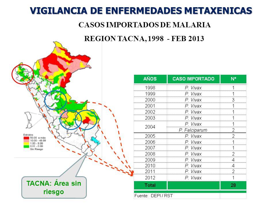 VIGILANCIA DE ENFERMEDADES METAXENICAS CASOS IMPORTADOS DE MALARIA REGION TACNA, 1998 - FEB 2013 TACNA: Área sin riesgo