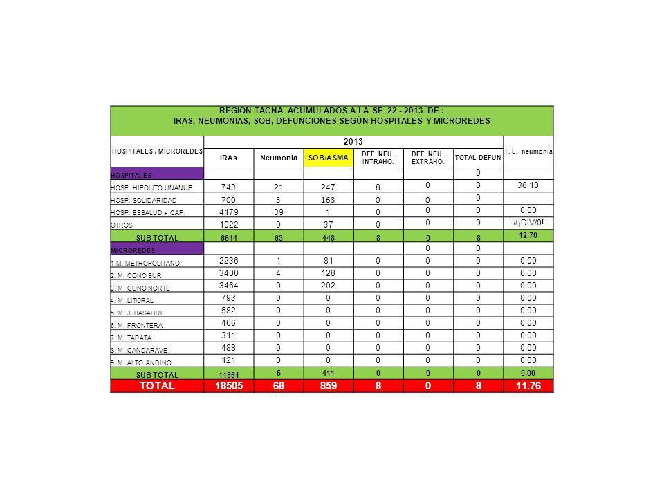 REGION TACNA ACUMULADOS A LA SE 22 - 2013 DE : IRAS, NEUMONIAS, SOB, DEFUNCIONES SEGÚN HOSPITALES Y MICROREDES HOSPITALES / MICROREDES 2013 T.