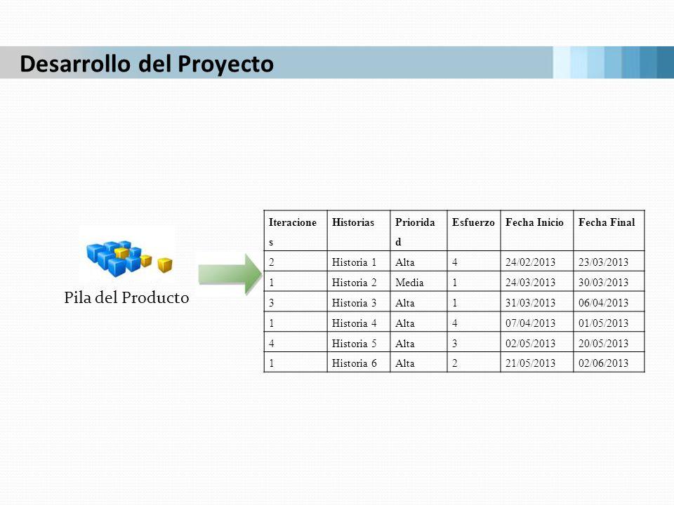 Pila del Producto Desarrollo del Proyecto Iteracione s Historias Priorida d EsfuerzoFecha InicioFecha Final 2Historia 1Alta424/02/201323/03/2013 1Hist