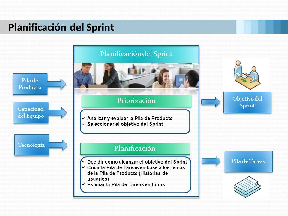Planificación del Sprint Analizar y evaluar la Pila de Producto Seleccionar el objetivo del Sprint Decidir cómo alcanzar el objetivo del Sprint Crear