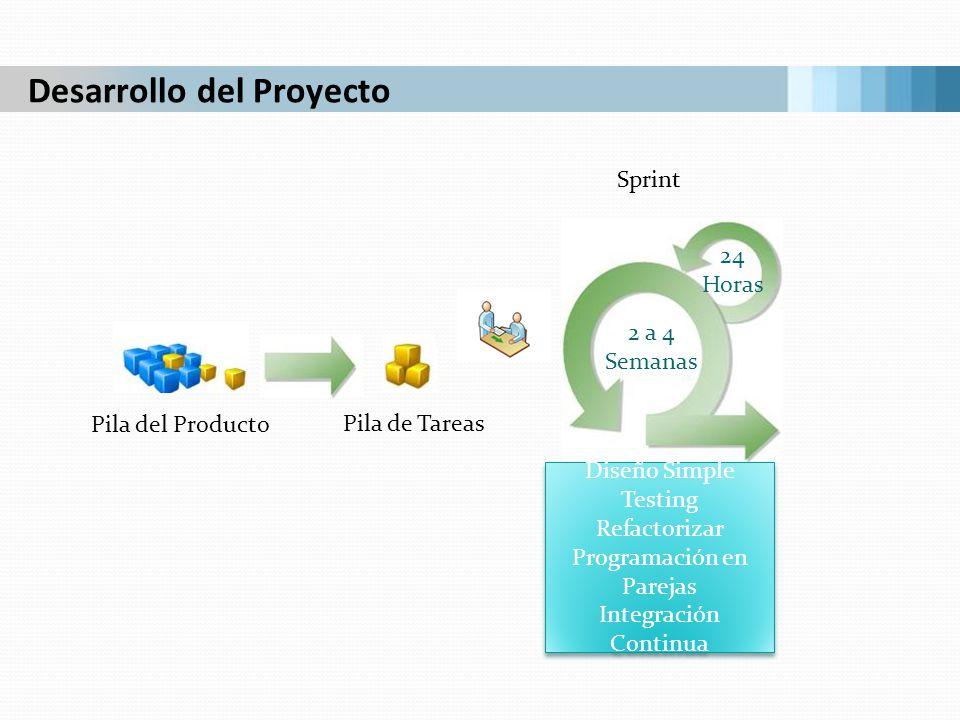 Desarrollo del Proyecto Pila del Producto Pila de Tareas 2 a 4 Semanas 24 Horas Diseño Simple Testing Refactorizar Programación en Parejas Integración