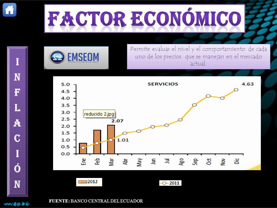 Permite evaluar el nivel y el comportamiento de cada uno de los precios que se manejan en el mercado actual. FUENTE: BANCO CENTRAL DEL ECUADOR