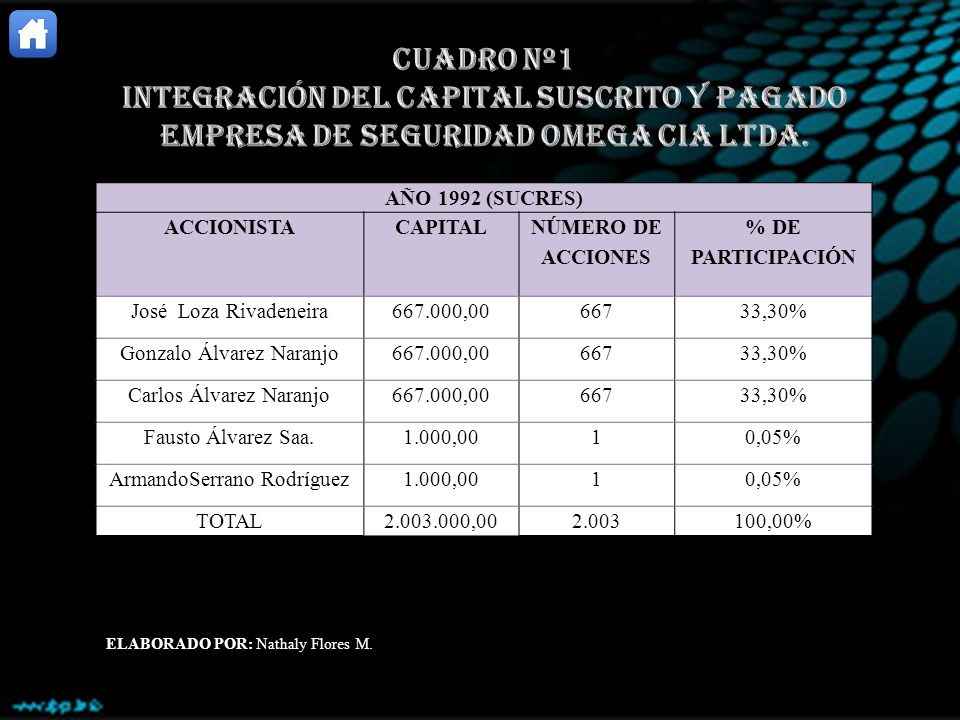 AÑO 2010 (EN DOLARES) NOMBRE DEL SOCIOCAPITAL ACTUALPORCENTAJE Elizabeth Romo Calisto702,0059,93 % Gustavo Real468,0039,95% Leoncio Chuga13.000,12% TOTAL1.183,00100,00% ELABORADO POR: Nathaly Flores M.