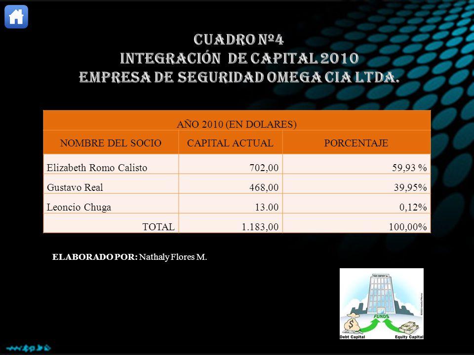 AÑO 2010 (EN DOLARES) NOMBRE DEL SOCIOCAPITAL ACTUALPORCENTAJE Elizabeth Romo Calisto702,0059,93 % Gustavo Real468,0039,95% Leoncio Chuga13.000,12% TO