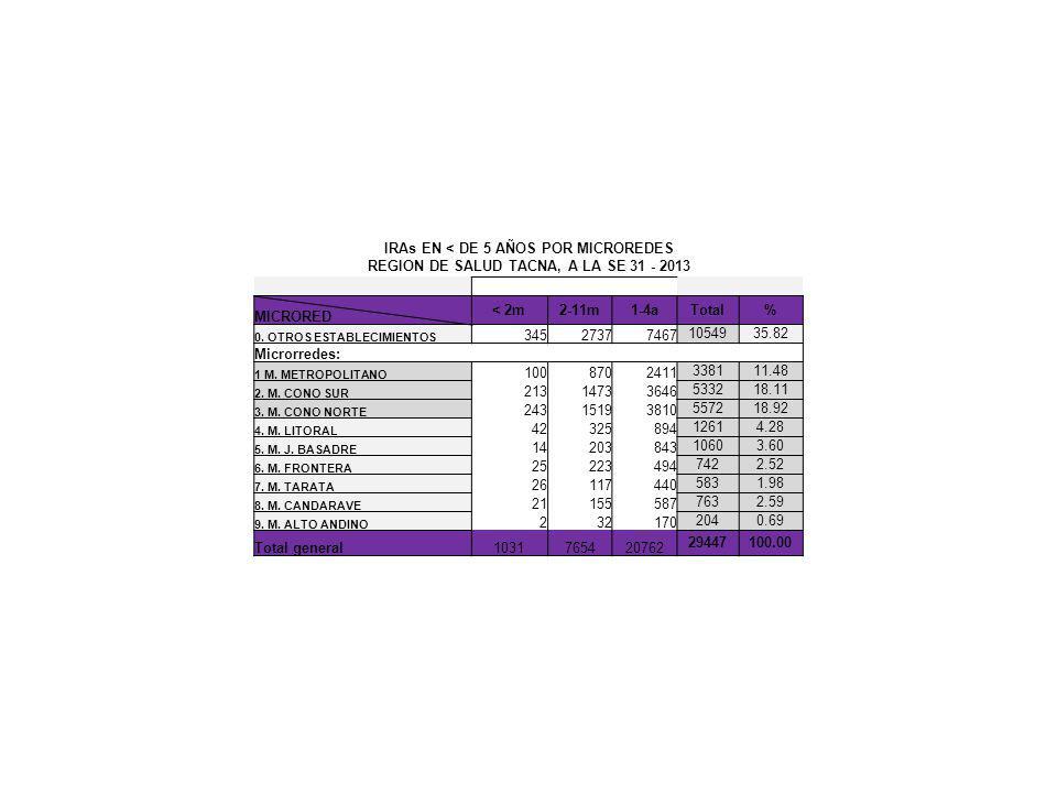 IRAs EN < DE 5 AÑOS POR MICROREDES REGION DE SALUD TACNA, A LA SE 31 - 2013 MICRORED < 2m2-11m1-4aTotal% 0.