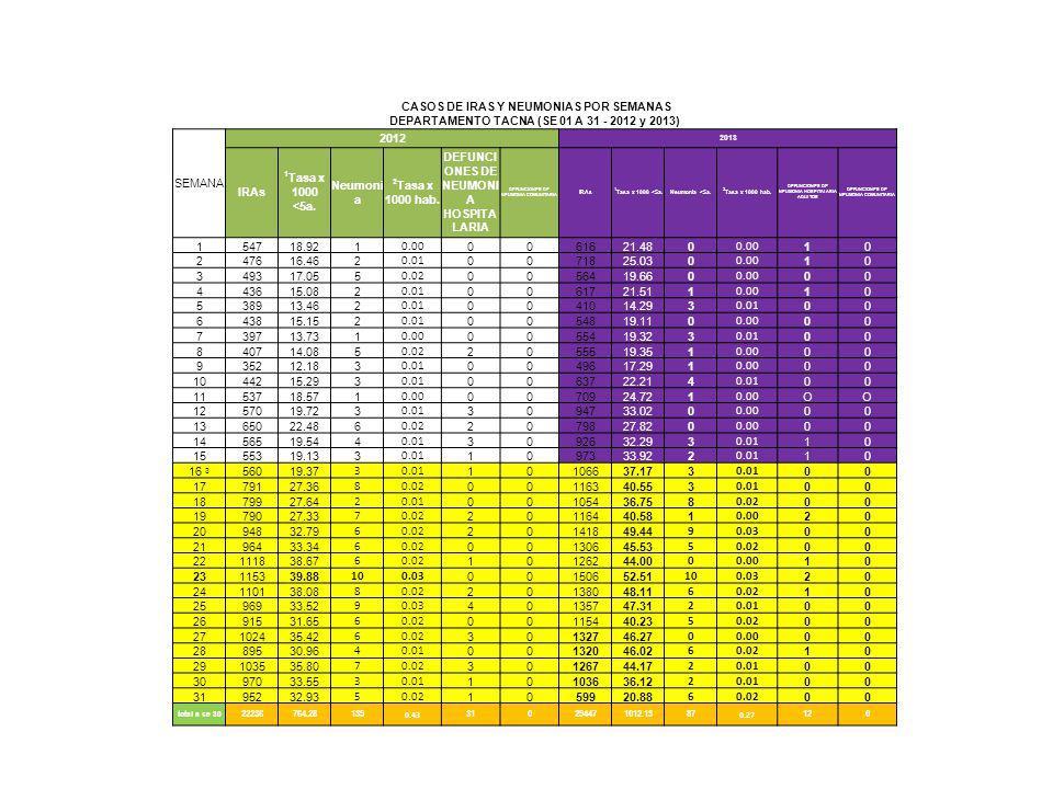 CASOS DE IRAS Y NEUMONIAS POR SEMANAS DEPARTAMENTO TACNA (SE 01 A 31 - 2012 y 2013) SEMANA 2012 2013 IRAs 1 Tasa x 1000 <5a.