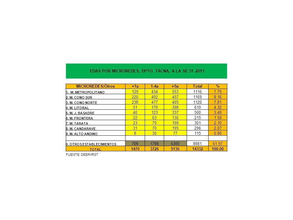 EDAS POR MICROREDES, DPTO. TACNA, A LA SE 31 -2013 MICROREDES/Otros<1a1-4a>5aTotal% 1.