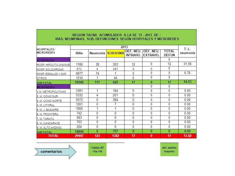 comentarios REGION TACNA ACUMULADOS A LA SE 31 - 2013 DE : IRAS, NEUMONIAS, SOB, DEFUNCIONES SEGÚN HOSPITALES Y MICROREDES HOSPITALES / MICROREDES 2013 T.