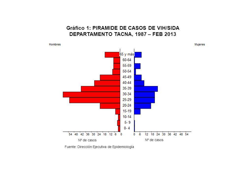 Gráfico 1: PIRAMIDE DE CASOS DE VIH/SIDA DEPARTAMENTO TACNA, 1987 – FEB 2013 Nº de casos Fuente: Dirección Ejecutiva de Epidemiología