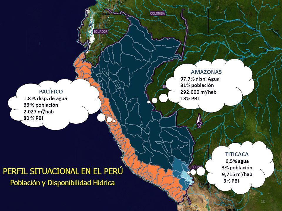 PACÍFICO 1.8 % disp. de agua 66 % población 2,027 m³/hab 80 % PBI AMAZONAS 97.7% disp. Agua 31% población 292,000 m³/hab 18% PBI TITICACA 0,5% agua 3%