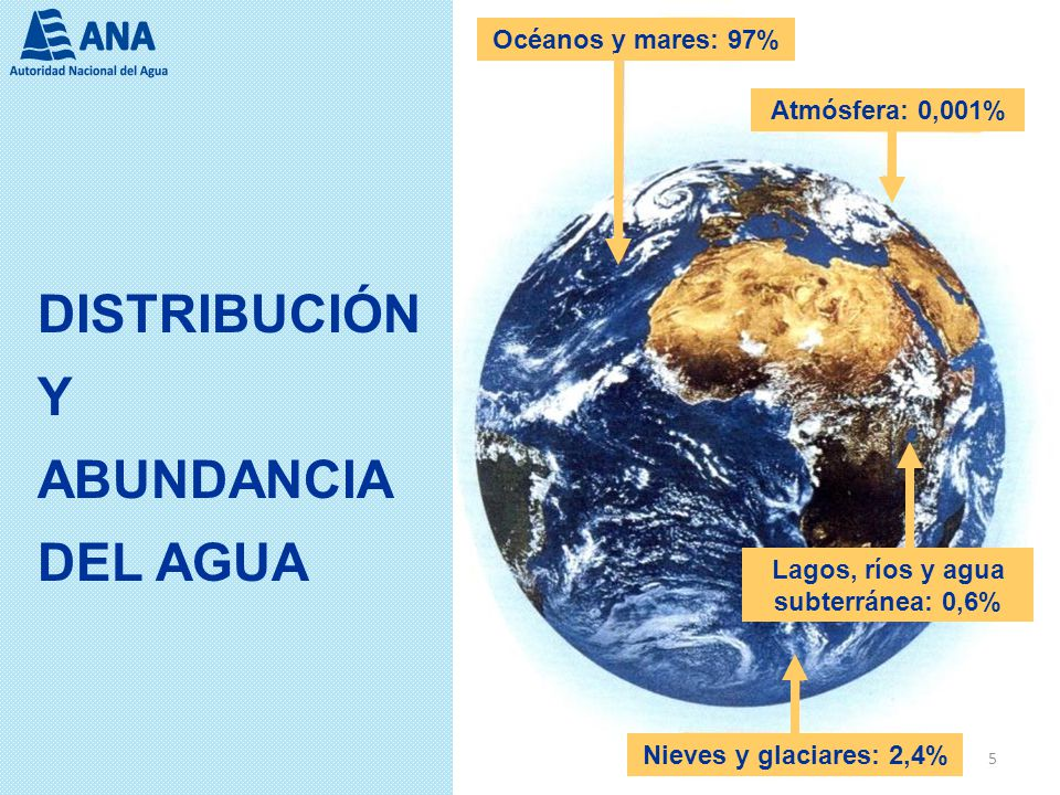 DISTRIBUCIÓN Y ABUNDANCIA DEL AGUA Océanos y mares: 97% Atmósfera: 0,001% Lagos, ríos y agua subterránea: 0,6% Nieves y glaciares: 2,4% 5