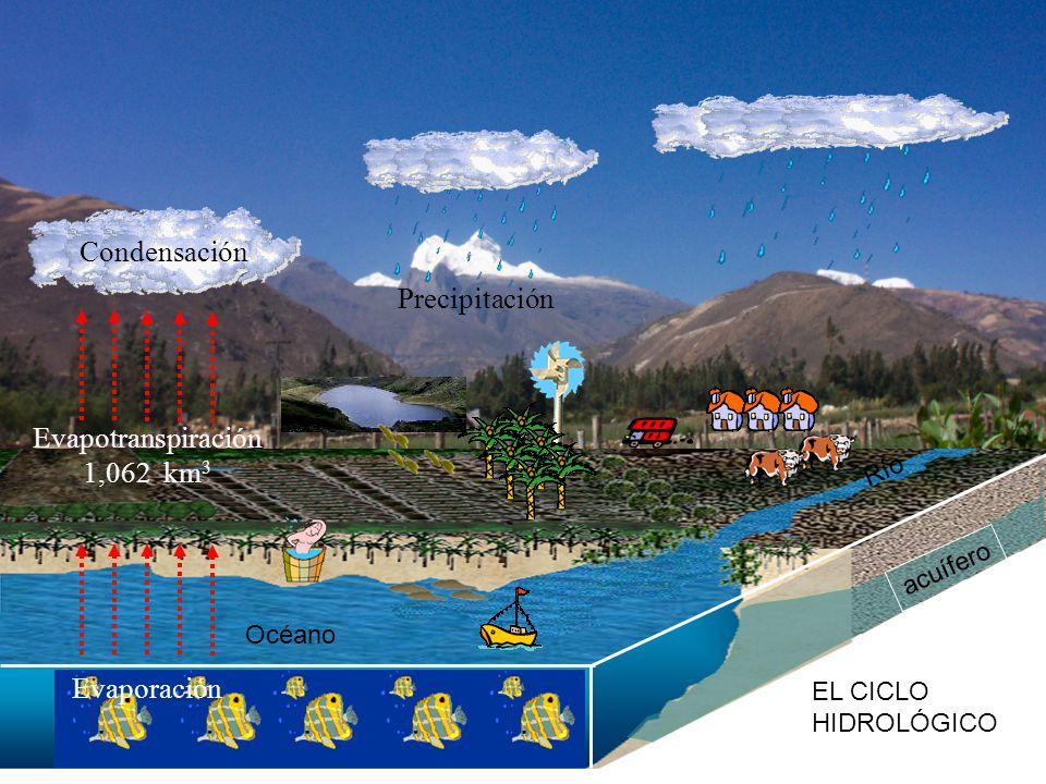 9 Condensación Precipitación acuífero Evapotranspiración 1,062 km 3 Evaporación EL CICLO HIDROLÓGICO Océano Río