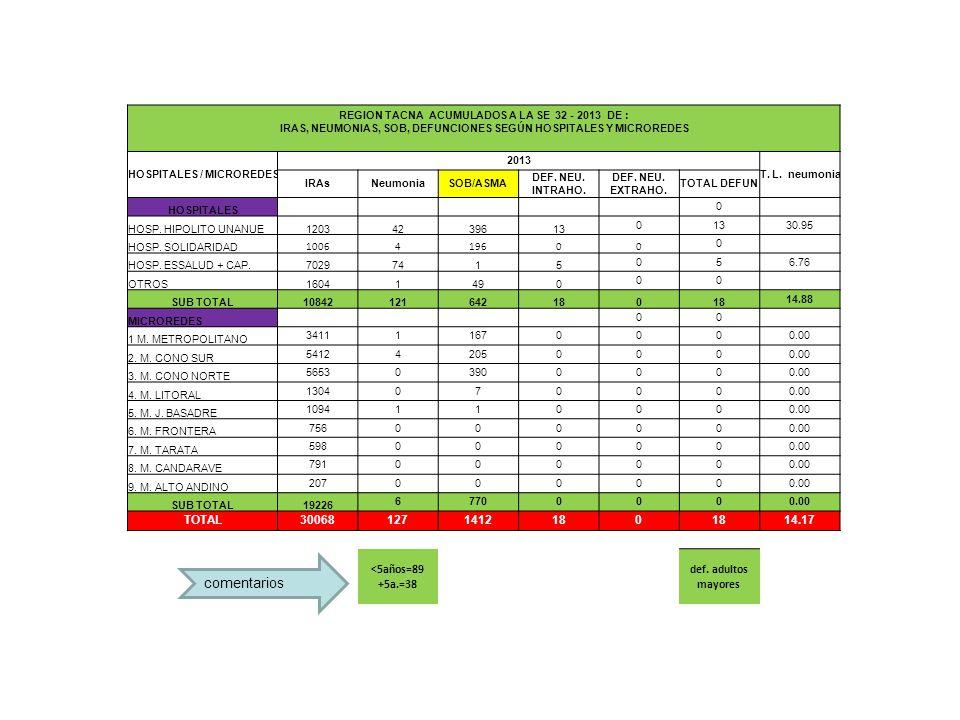 comentarios REGION TACNA ACUMULADOS A LA SE 32 - 2013 DE : IRAS, NEUMONIAS, SOB, DEFUNCIONES SEGÚN HOSPITALES Y MICROREDES HOSPITALES / MICROREDES 2013 T.