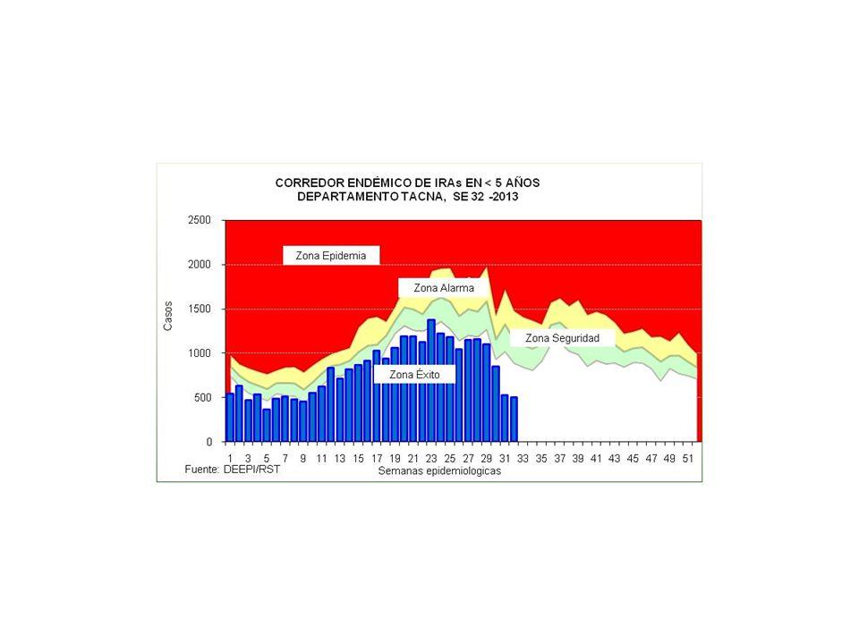 IRAs EN < DE 5 AÑOS POR MICROREDES REGION DE SALUD TACNA, A LA SE 32 - 2013 MICRORED < 2m2-11m1-4aTotal% 0.