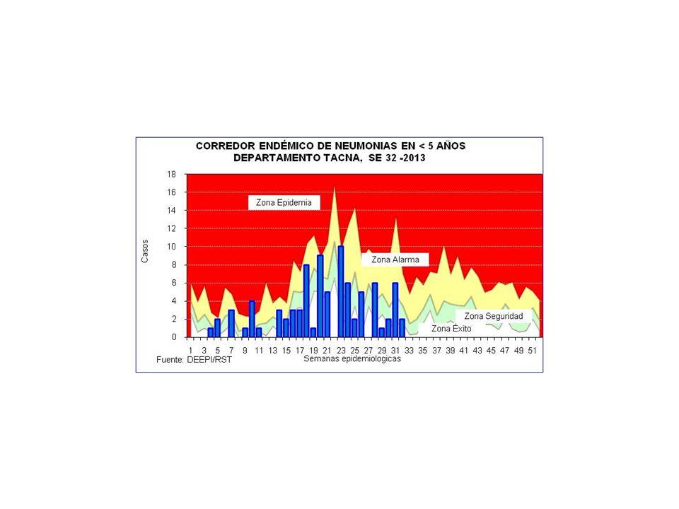 FUENTE: DEEPI/RST Distritos que exceden los LMP para los parámetros bacteriológicos- DIRESA Tacna 2012 I TRIMESTRE III TRIMESTRE Parámetros bacteriológicos* *LMP: Coliformes totales : 0 UFC/100 ml (<1.8 NMP/100ml) Coliformes fecales : 0 UFC/100 ml (<1.8 NMP/100 ml) Bacterias Heterótrofas : 500 UFC/ml