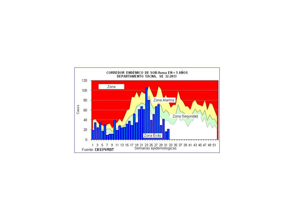 CASOS DE IRAS Y NEUMONIAS POR SEMANAS DEPARTAMENTO TACNA (SE 01 A 32 - 2012 y 2013) SEMANA 20122013 IRAs 1 Tasa x 1000 <5a.