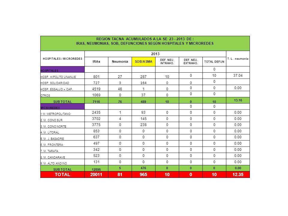 REGION TACNA ACUMULADOS A LA SE 23 - 2013 DE : IRAS, NEUMONIAS, SOB, DEFUNCIONES SEGÚN HOSPITALES Y MICROREDES HOSPITALES / MICROREDES 2013 T. L. neum