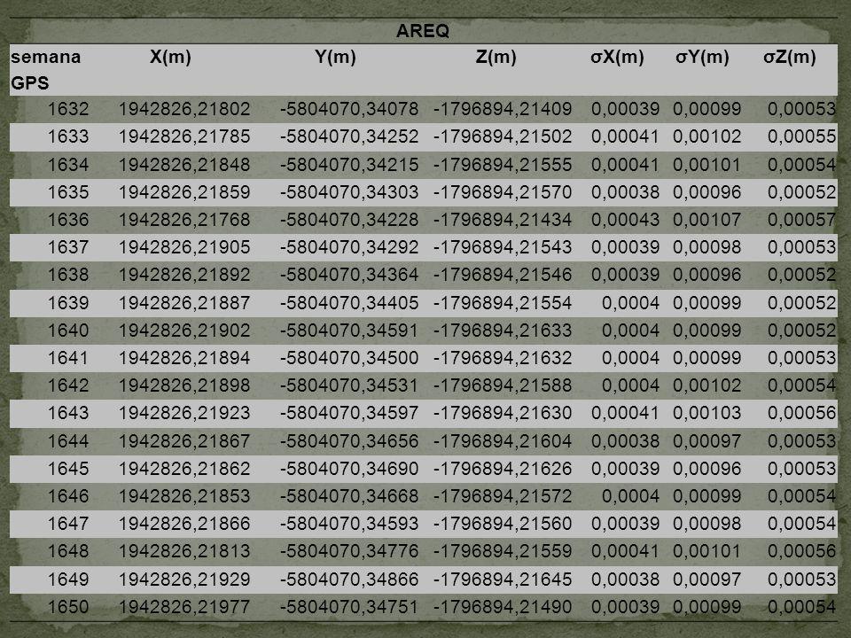 AREQ semana GPS X(m)Y(m)Z(m)σX(m)σY(m)σZ(m) 16321942826,21802-5804070,34078-1796894,214090,000390,000990,00053 16331942826,21785-5804070,34252-1796894