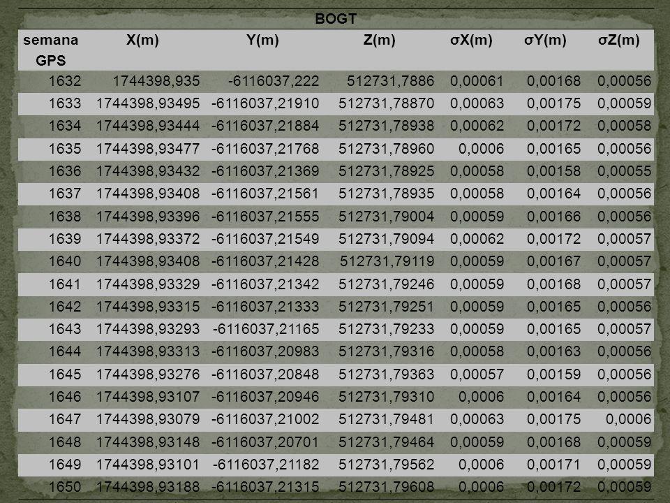 BOGT semana GPS X(m)Y(m)Z(m)σX(m)σY(m)σZ(m) 16321744398,935-6116037,222512731,78860,000610,001680,00056 16331744398,93495-6116037,21910512731,788700,0