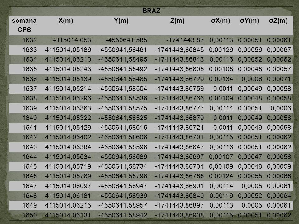 BRAZ semana GPS X(m)Y(m)Z(m)σX(m)σY(m)σZ(m) 16324115014,053-4550641,585-1741443,870,001130,000510,00061 16334115014,05186-4550641,58461-1741443,868450