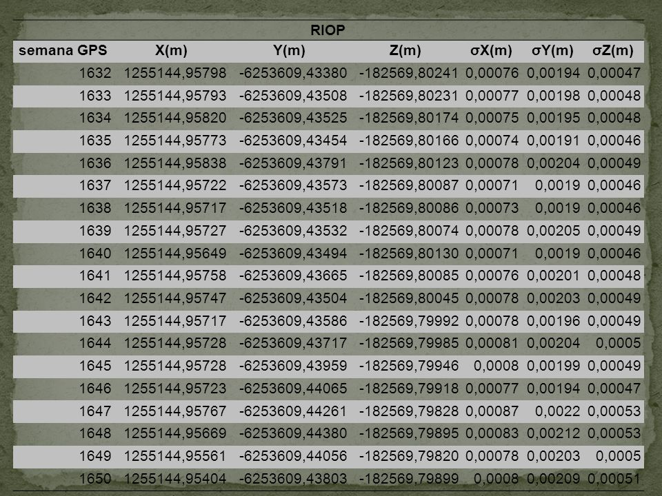 RIOP semana GPSX(m)Y(m)Z(m)σX(m)σY(m)σZ(m) 16321255144,95798-6253609,43380-182569,802410,000760,001940,00047 16331255144,95793-6253609,43508-182569,80