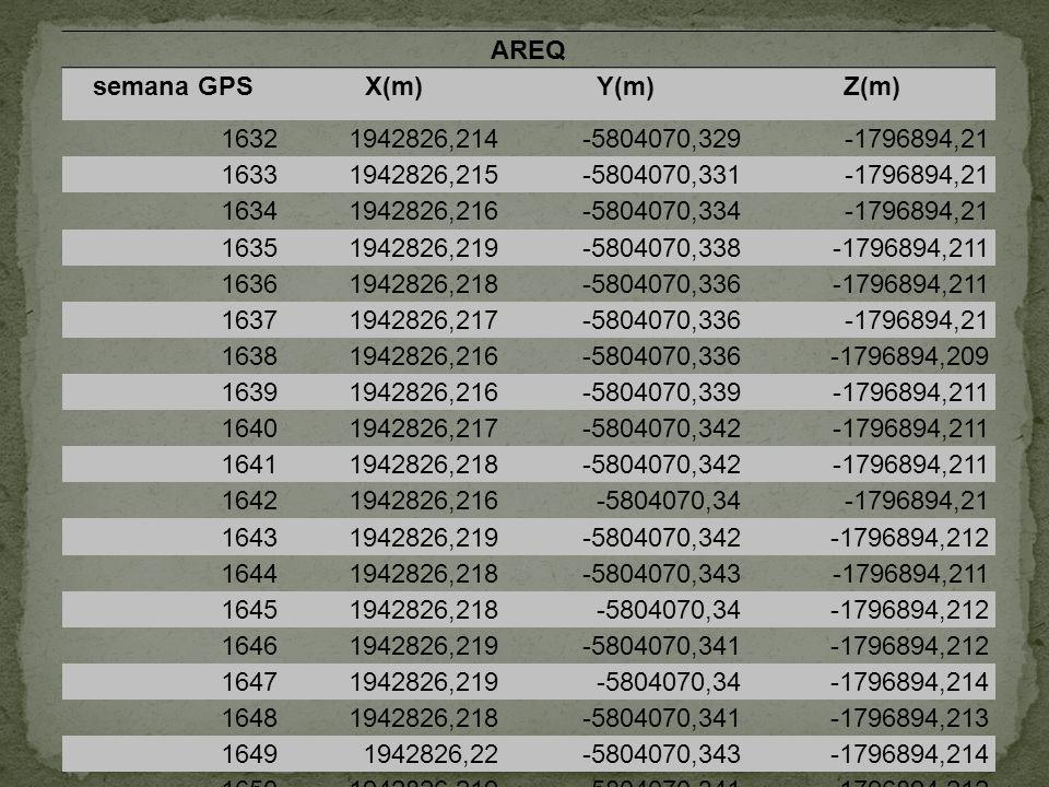 AREQ semana GPSX(m)Y(m)Z(m) 16321942826,214-5804070,329-1796894,21 16331942826,215-5804070,331-1796894,21 16341942826,216-5804070,334-1796894,21 16351