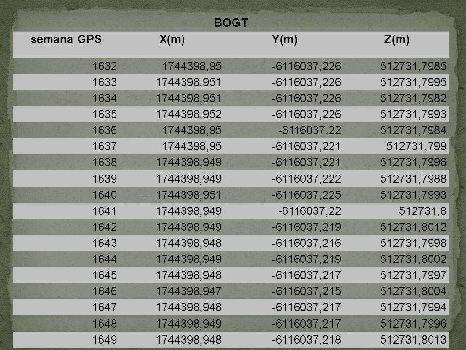BOGT semana GPSX(m)Y(m)Z(m) 16321744398,95-6116037,226512731,7985 16331744398,951-6116037,226512731,7995 16341744398,951-6116037,226512731,7982 163517