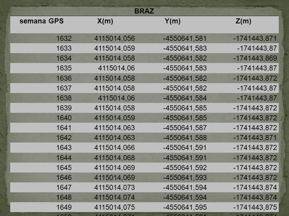 BRAZ semana GPSX(m)Y(m)Z(m) 16324115014,056-4550641,581-1741443,871 16334115014,059-4550641,583-1741443,87 16344115014,058-4550641,582-1741443,869 163